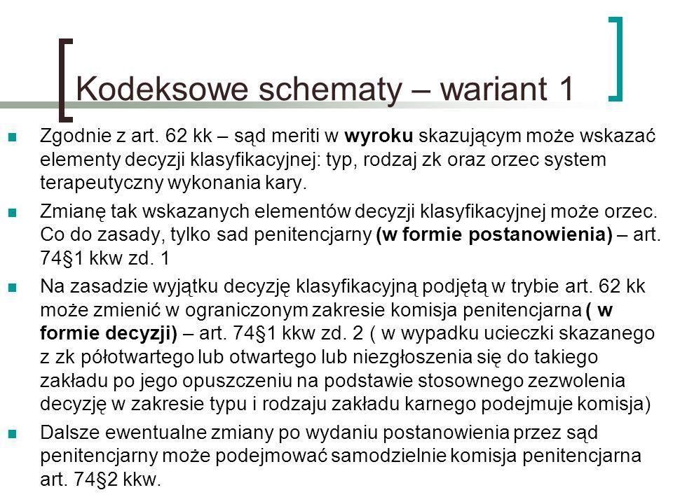 Kodeksowe schematy – wariant 1