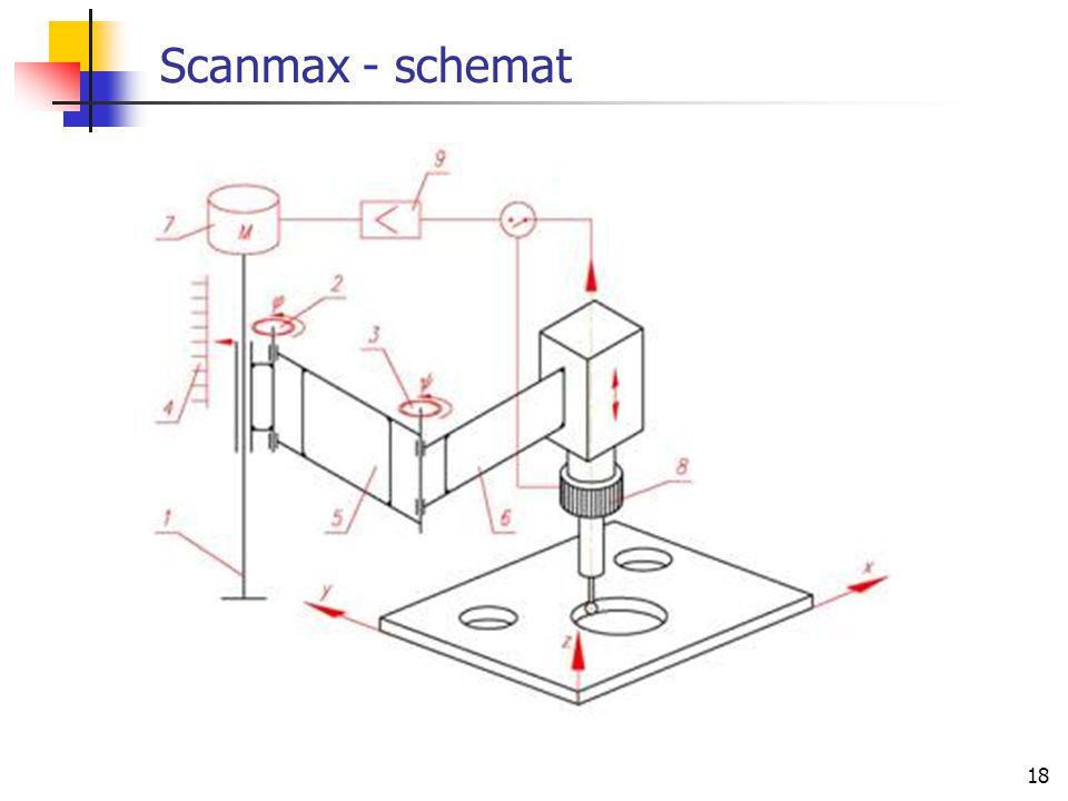 Scanmax - schemat