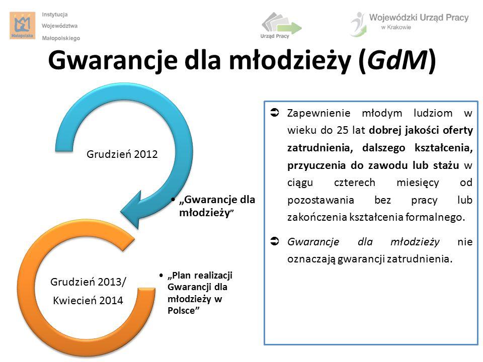 Gwarancje dla młodzieży (GdM)