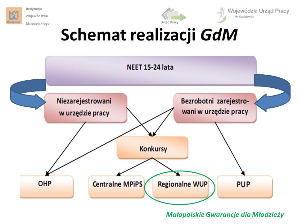 Schemat realizacji GdM