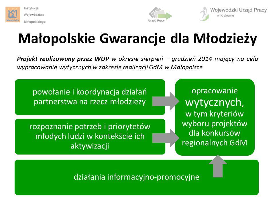 Małopolskie Gwarancje dla Młodzieży