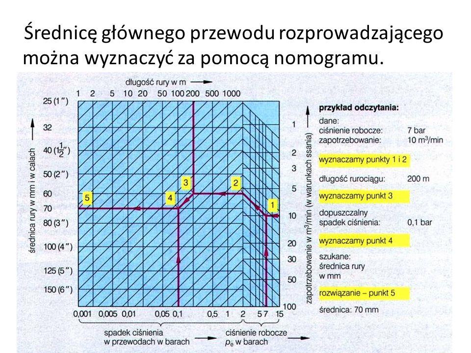 Średnicę głównego przewodu rozprowadzającego można wyznaczyć za pomocą nomogramu.