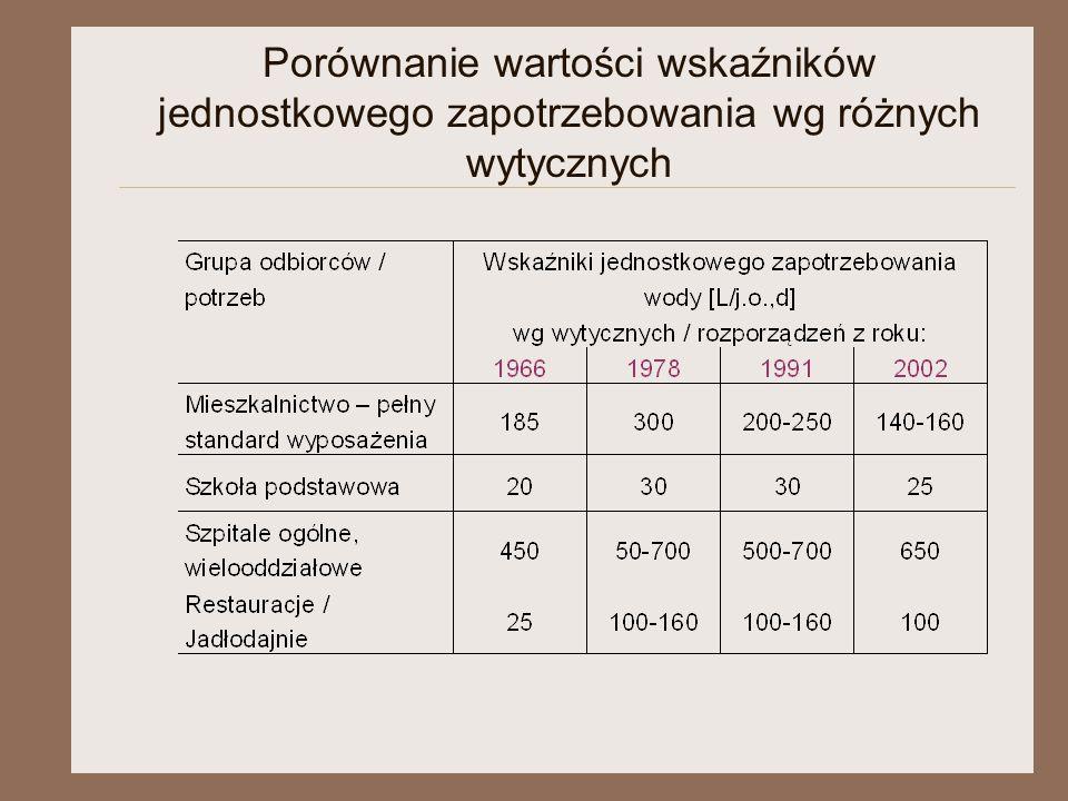 Porównanie wartości wskaźników jednostkowego zapotrzebowania wg różnych wytycznych