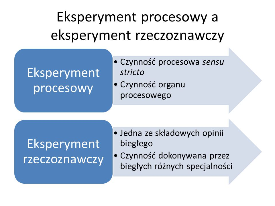 Eksperyment procesowy a eksperyment rzeczoznawczy