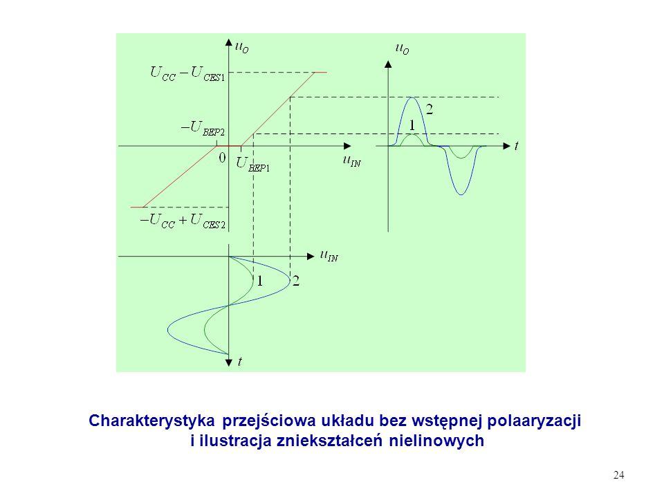Charakterystyka przejściowa układu bez wstępnej polaaryzacji