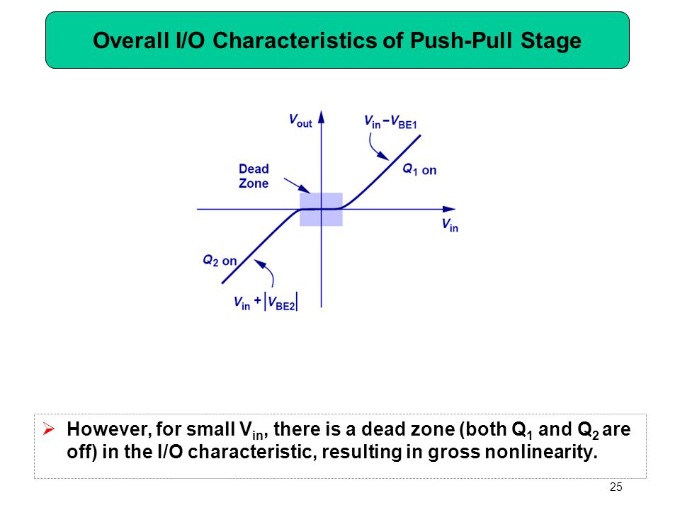 Overall I/O Characteristics of Push-Pull Stage