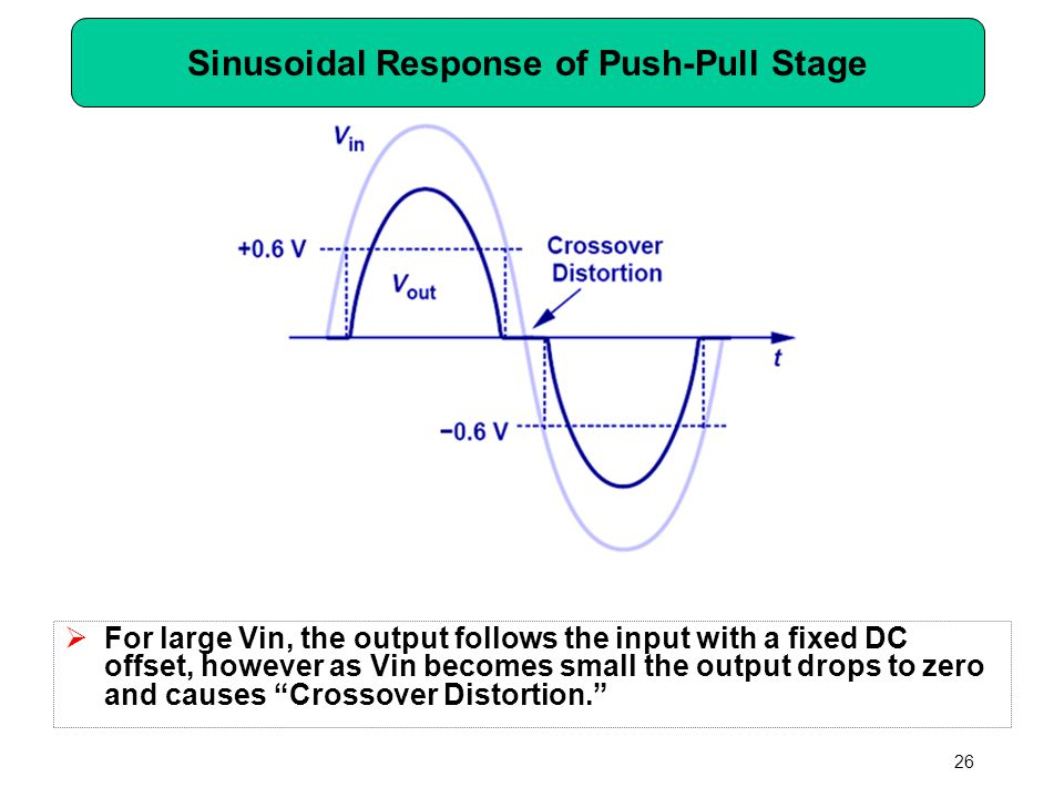 Sinusoidal Response of Push-Pull Stage