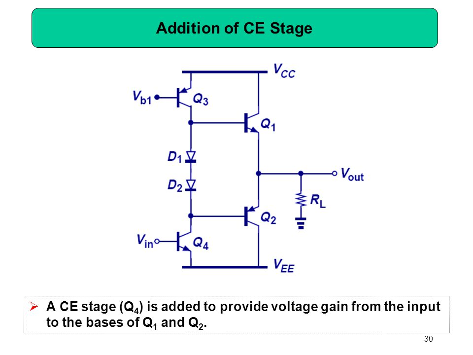 Addition of CE Stage A CE stage (Q4) is added to provide voltage gain from the input to the bases of Q1 and Q2.