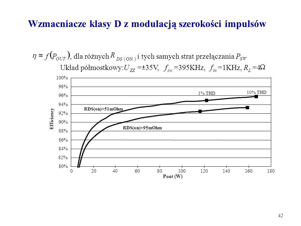 Wzmacniacze klasy D z modulacją szerokości impulsów