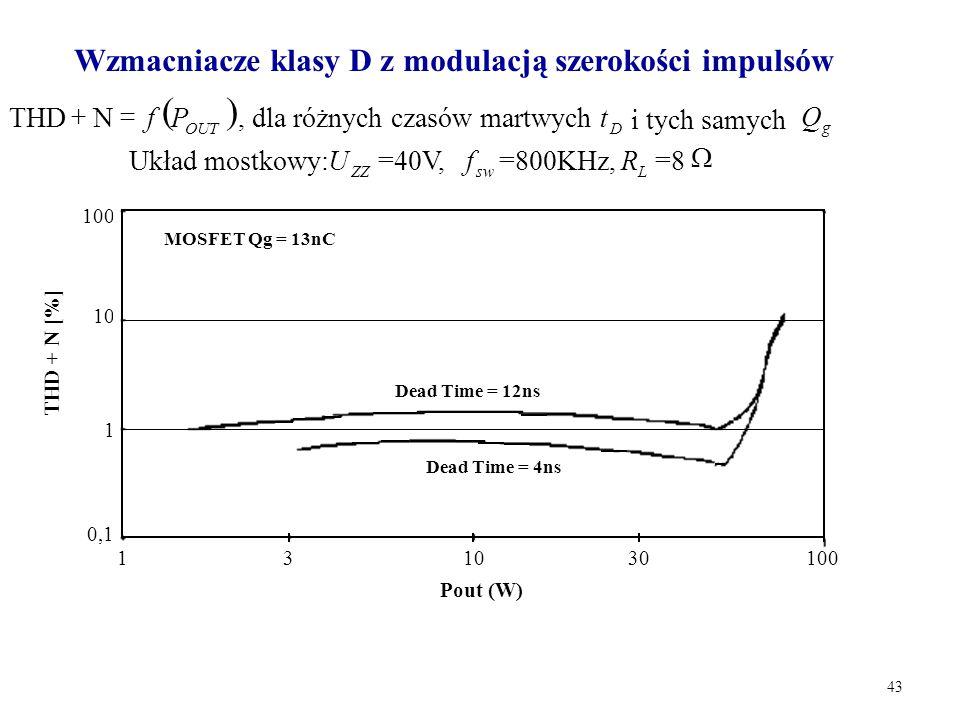 ( ) Wzmacniacze klasy D z modulacją szerokości impulsów P f = + N THD