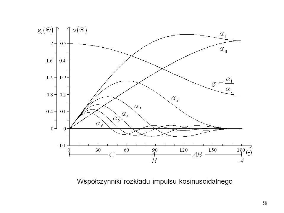 Współczynniki rozkładu impulsu kosinusoidalnego