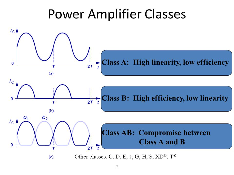 Power Amplifier Classes