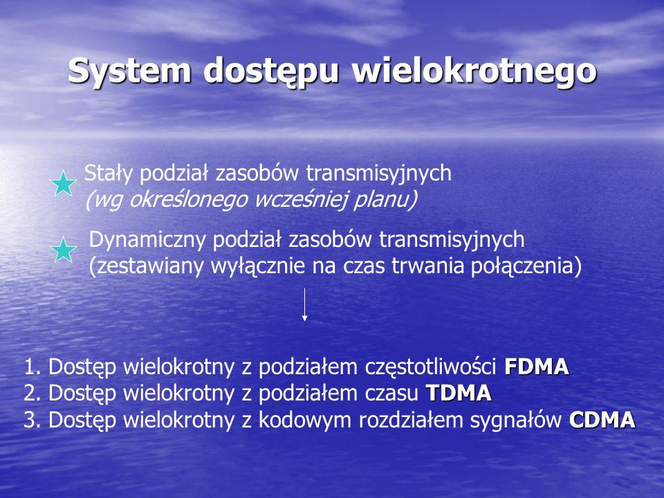 System dostępu wielokrotnego