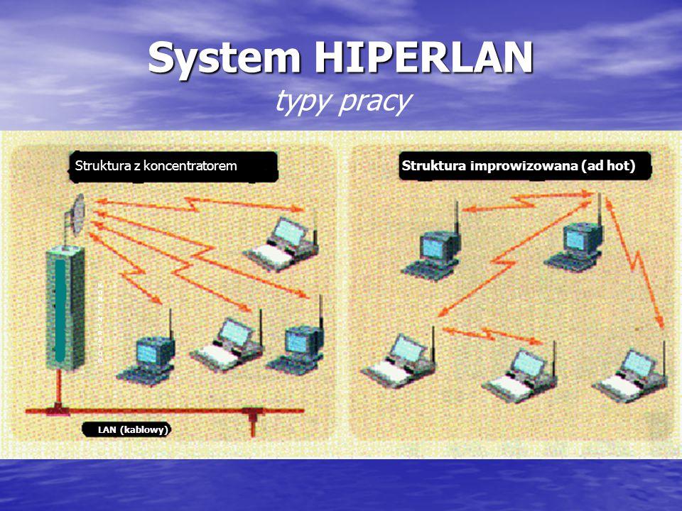 System HIPERLAN typy pracy