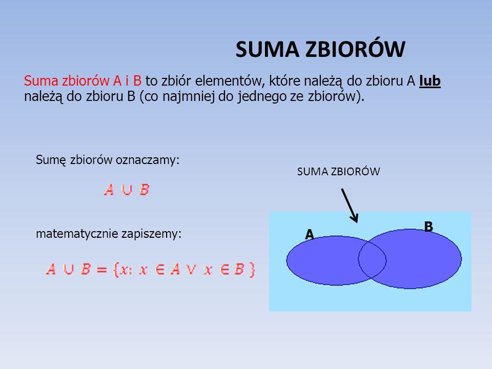 SUMA ZBIORÓW Suma zbiorów A i B to zbiór elementów, które należą do zbioru A lub należą do zbioru B (co najmniej do jednego ze zbiorów).