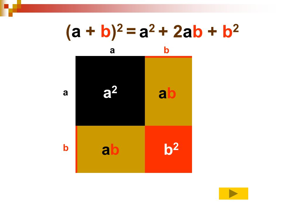 (a + b)2 = a2 + 2ab + b2 a b a2 ab a ab b2 b