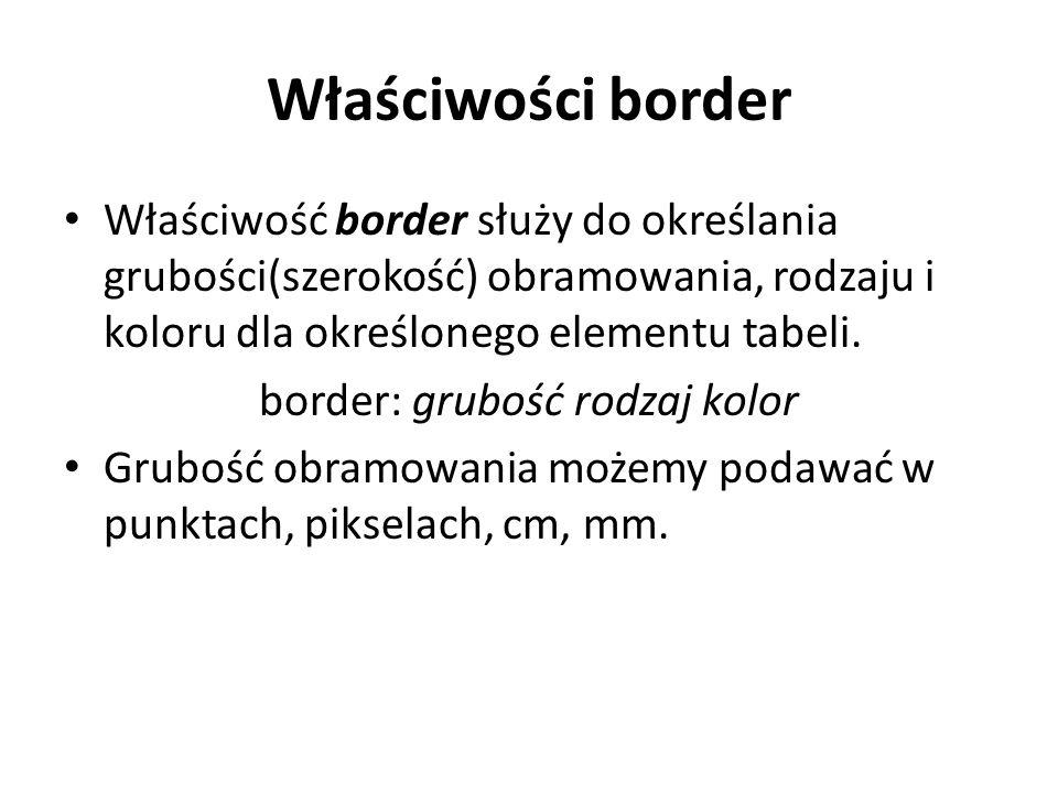 border: grubość rodzaj kolor