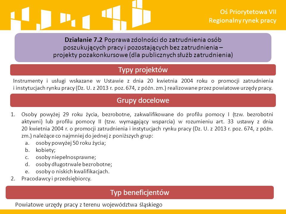 Typy projektów Grupy docelowe Typ beneficjentów Oś Priorytetowa VII