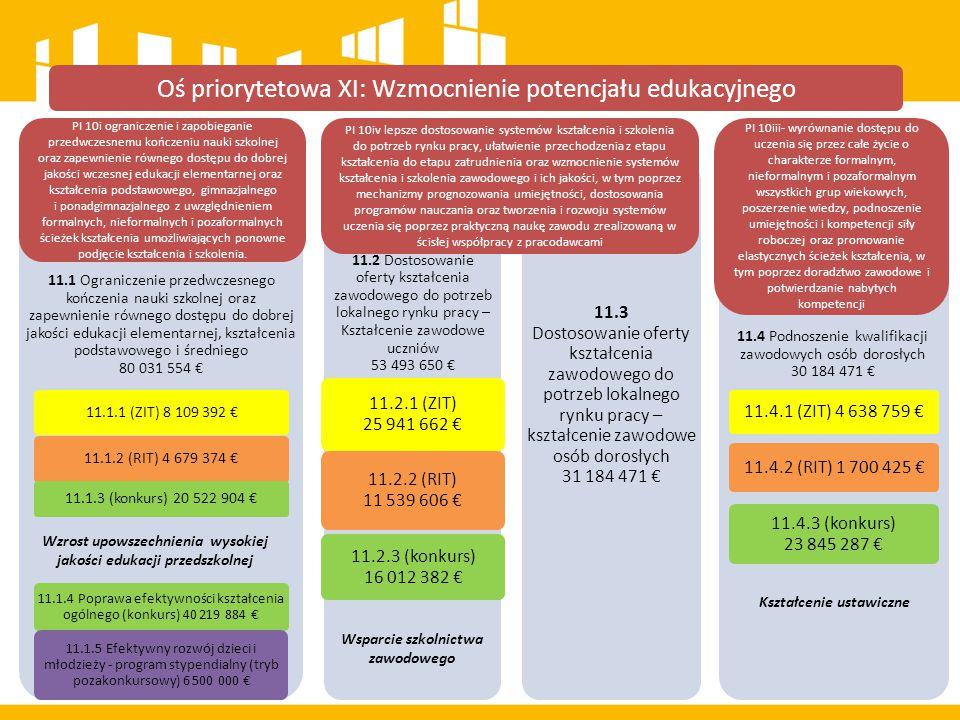 Oś priorytetowa XI: Wzmocnienie potencjału edukacyjnego