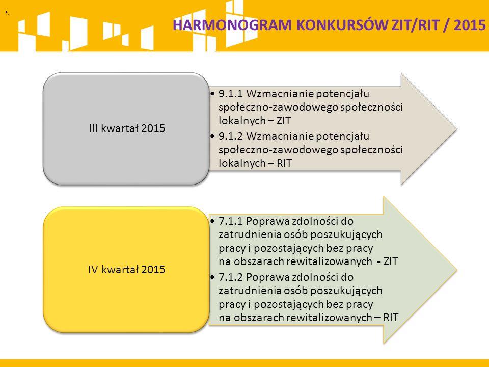 HARMONOGRAM KONKURSÓW ZIT/RIT / 2015