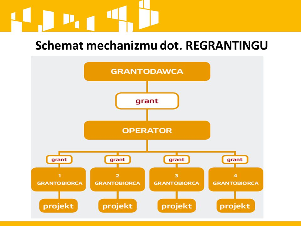 Schemat mechanizmu dot. REGRANTINGU