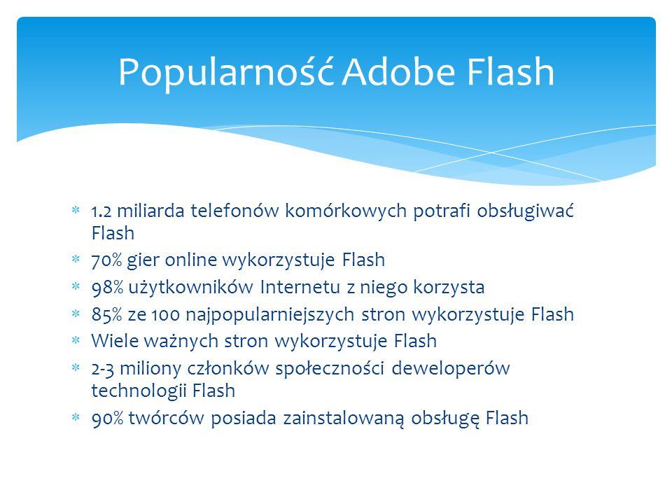 Popularność Adobe Flash