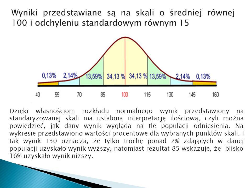 Wyniki przedstawiane są na skali o średniej równej 100 i odchyleniu standardowym równym 15