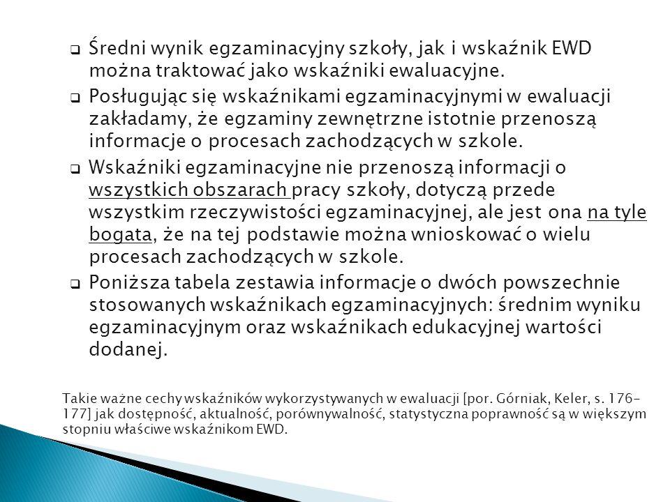 Średni wynik egzaminacyjny szkoły, jak i wskaźnik EWD można traktować jako wskaźniki ewaluacyjne.
