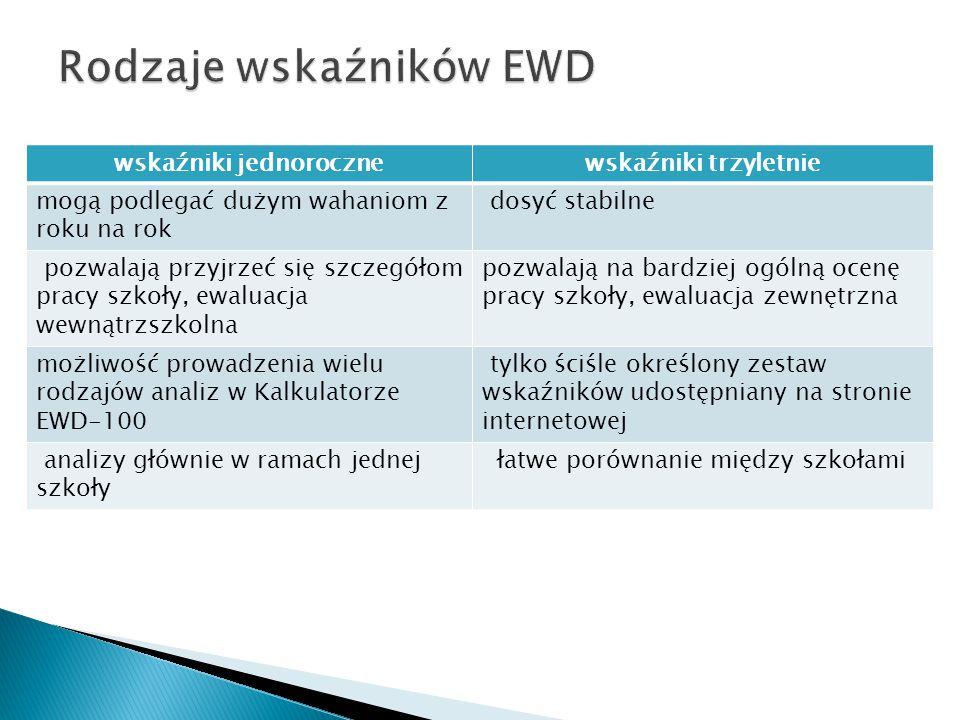 Rodzaje wskaźników EWD
