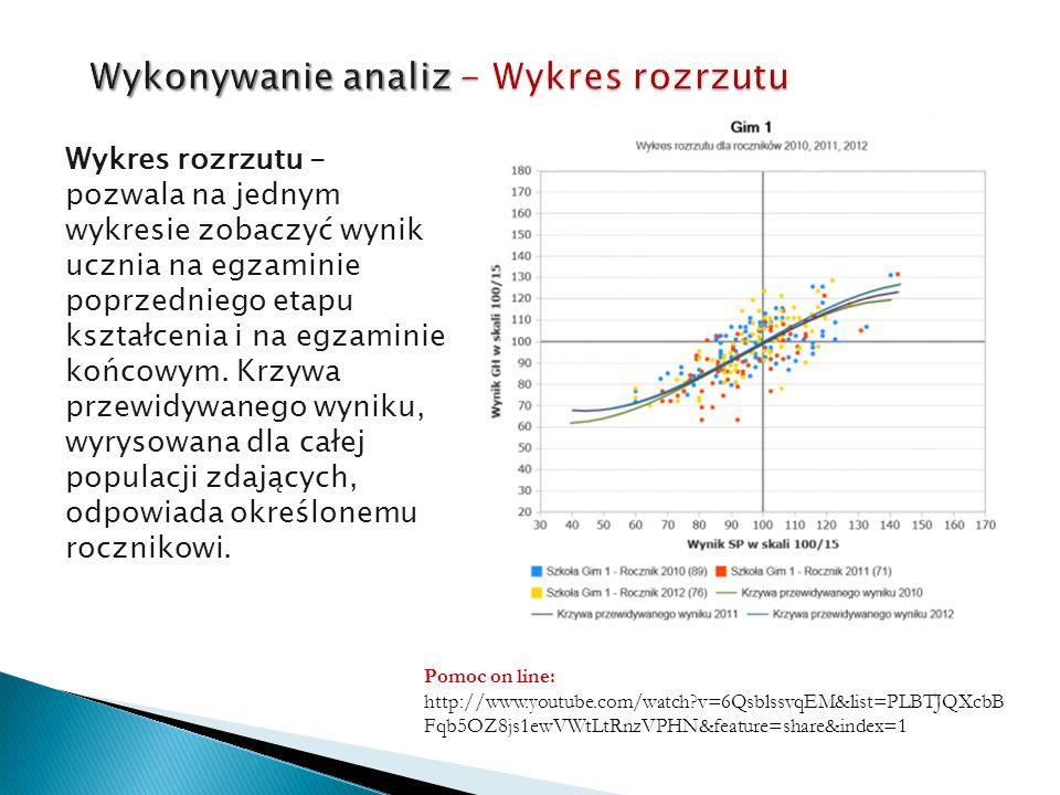 Wykonywanie analiz - Wykres rozrzutu