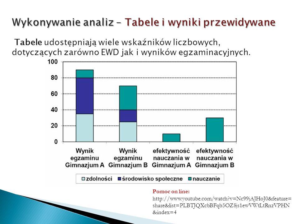 Wykonywanie analiz – Tabele i wyniki przewidywane