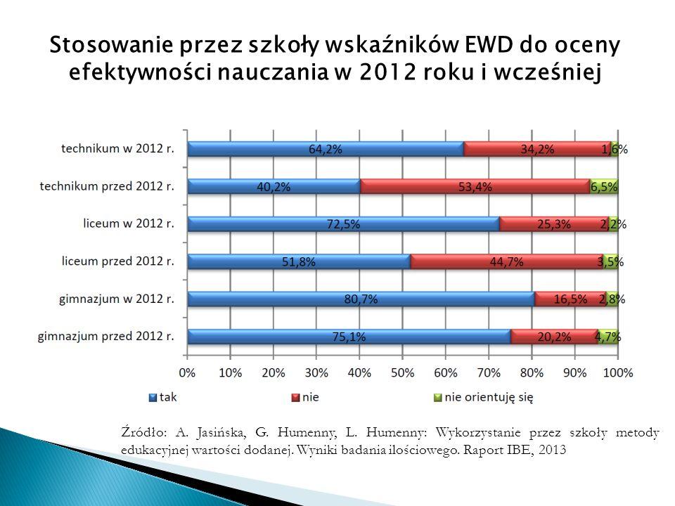 Stosowanie przez szkoły wskaźników EWD do oceny efektywności nauczania w 2012 roku i wcześniej