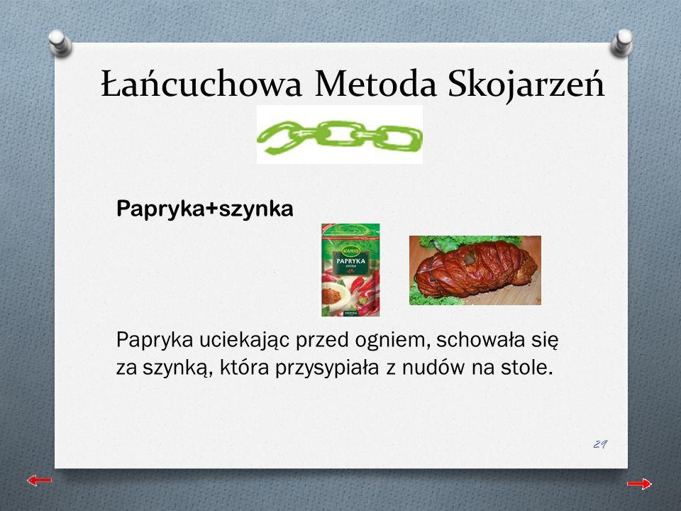 Łańcuchowa Metoda Skojarzeń