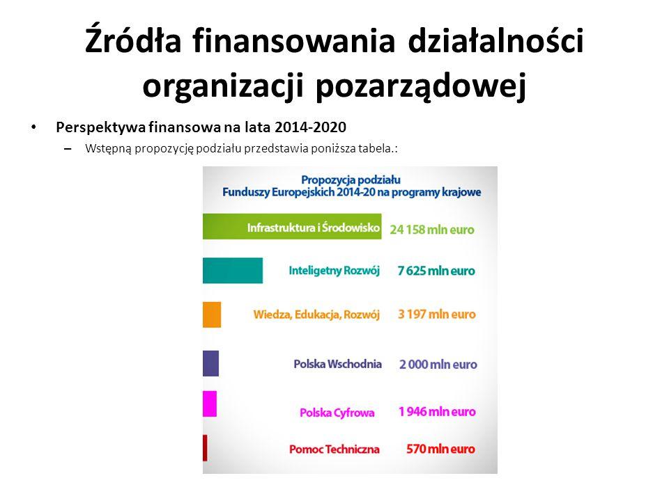 Źródła finansowania działalności organizacji pozarządowej