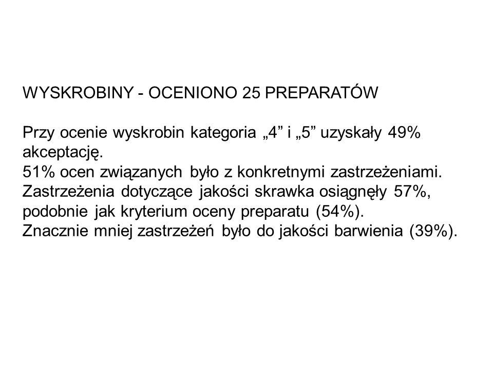WYSKROBINY - OCENIONO 25 PREPARATÓW