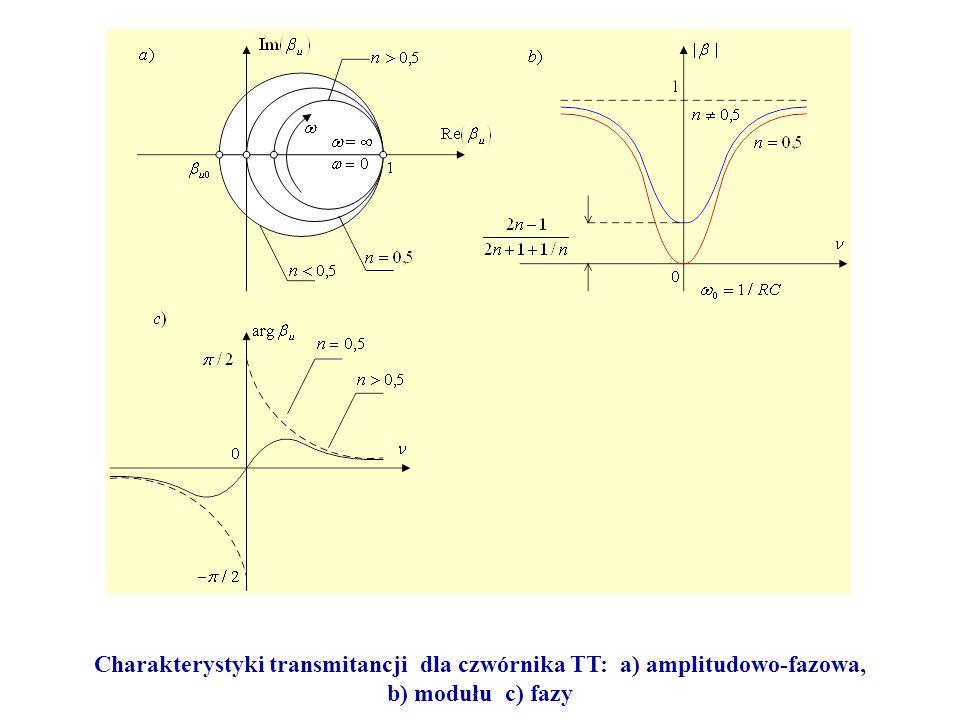Charakterystyki transmitancji dla czwórnika TT: a) amplitudowo-fazowa,