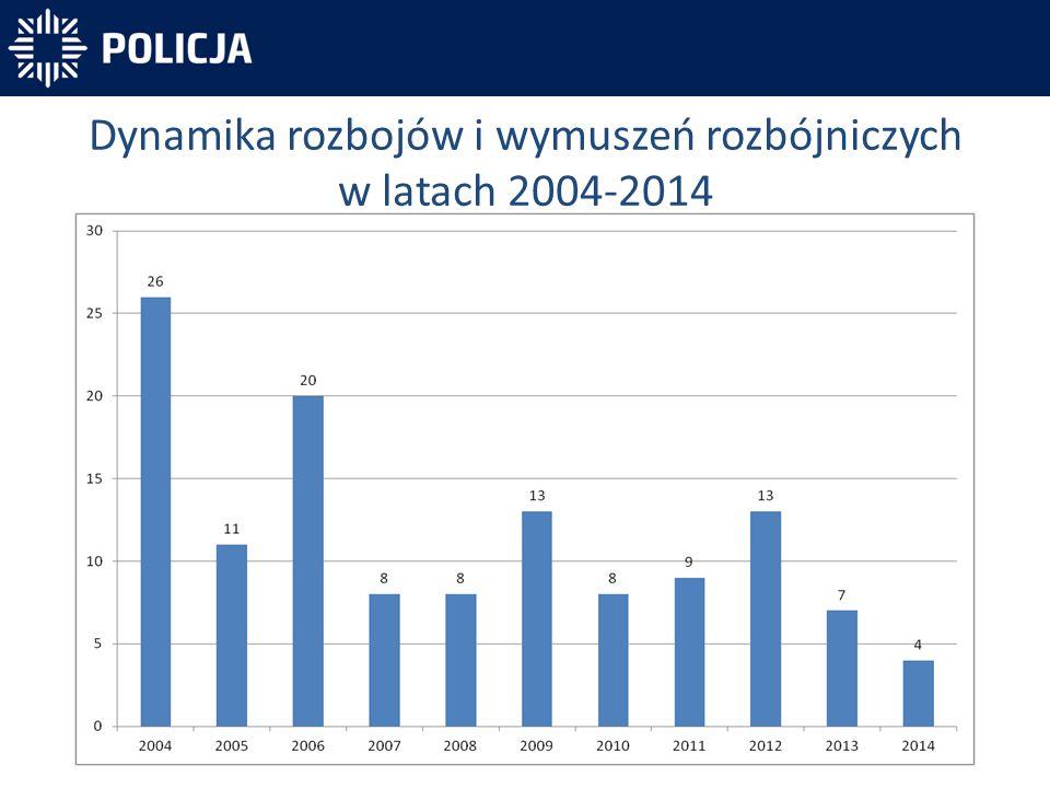 Dynamika rozbojów i wymuszeń rozbójniczych w latach 2004-2014