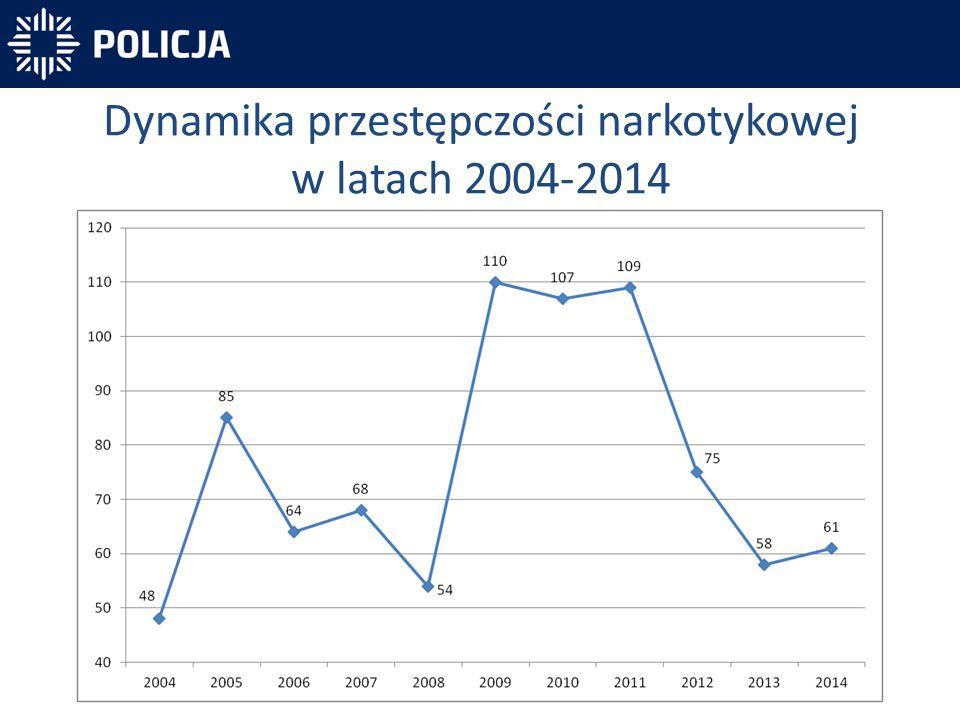 Dynamika przestępczości narkotykowej w latach 2004-2014