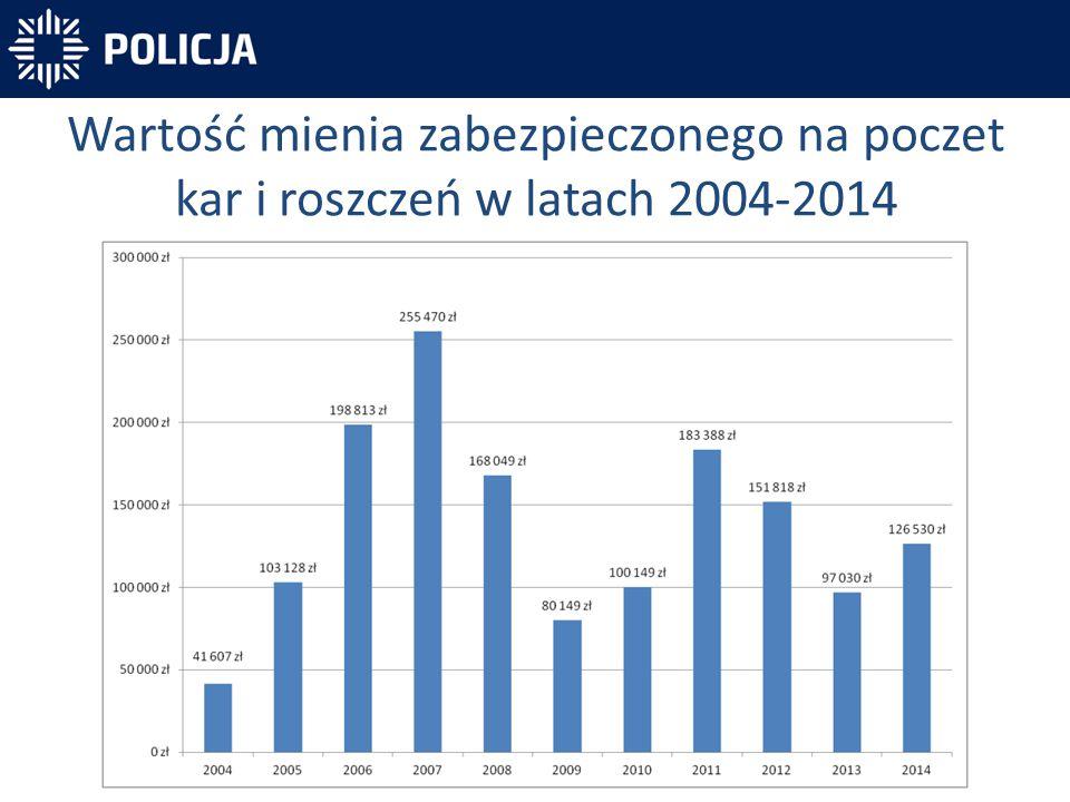 Wartość mienia zabezpieczonego na poczet kar i roszczeń w latach 2004-2014