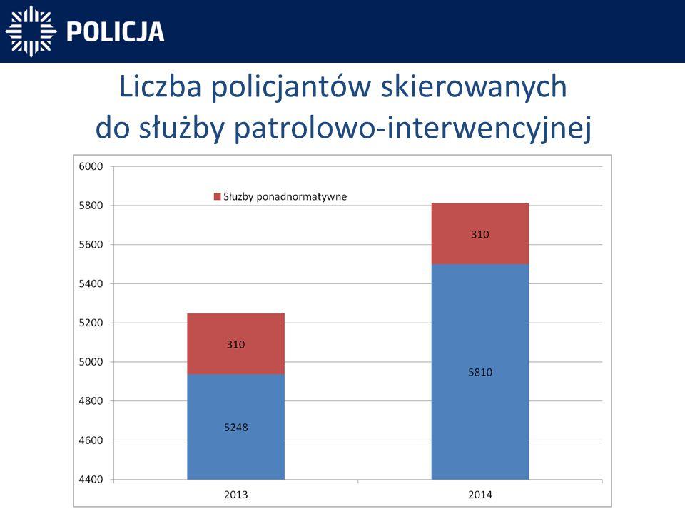 Liczba policjantów skierowanych do służby patrolowo-interwencyjnej