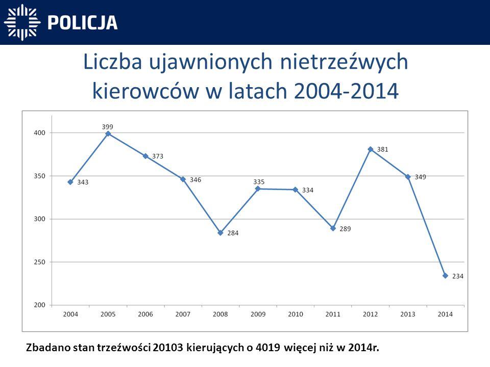 Liczba ujawnionych nietrzeźwych kierowców w latach 2004-2014