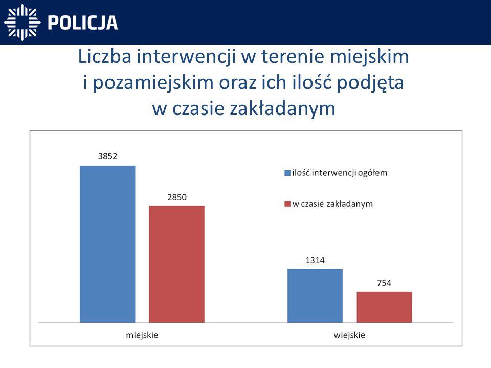 Liczba interwencji w terenie miejskim i pozamiejskim oraz ich ilość podjęta w czasie zakładanym