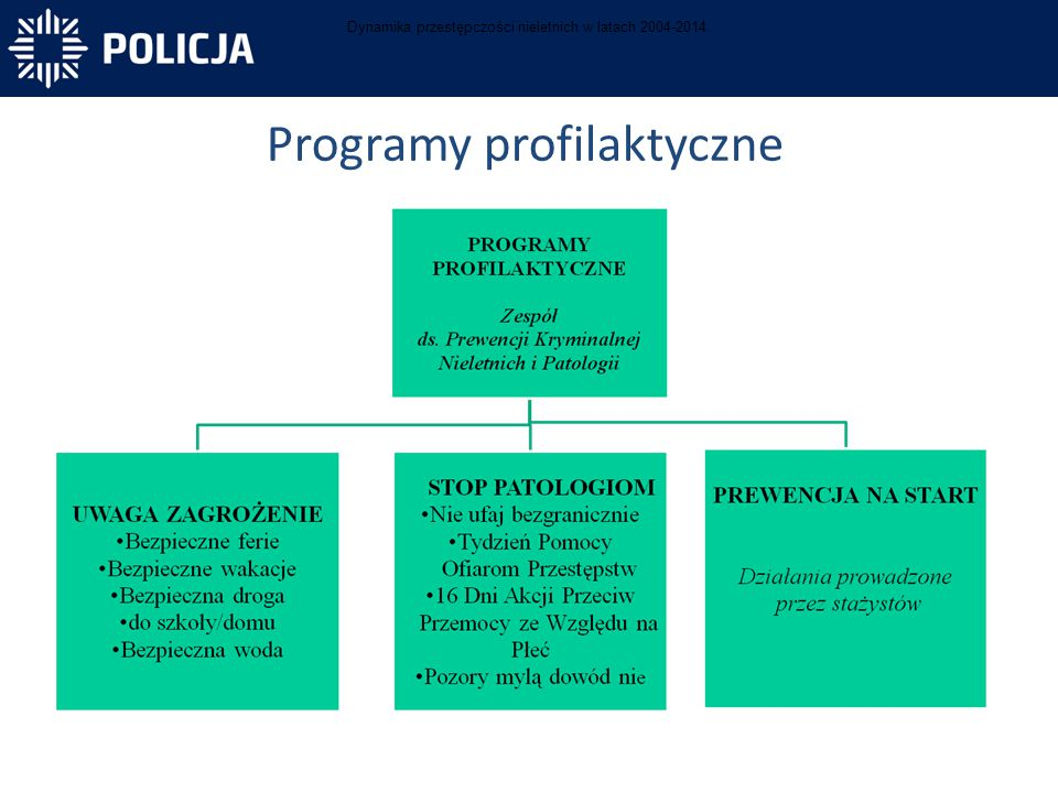 Programy profilaktyczne