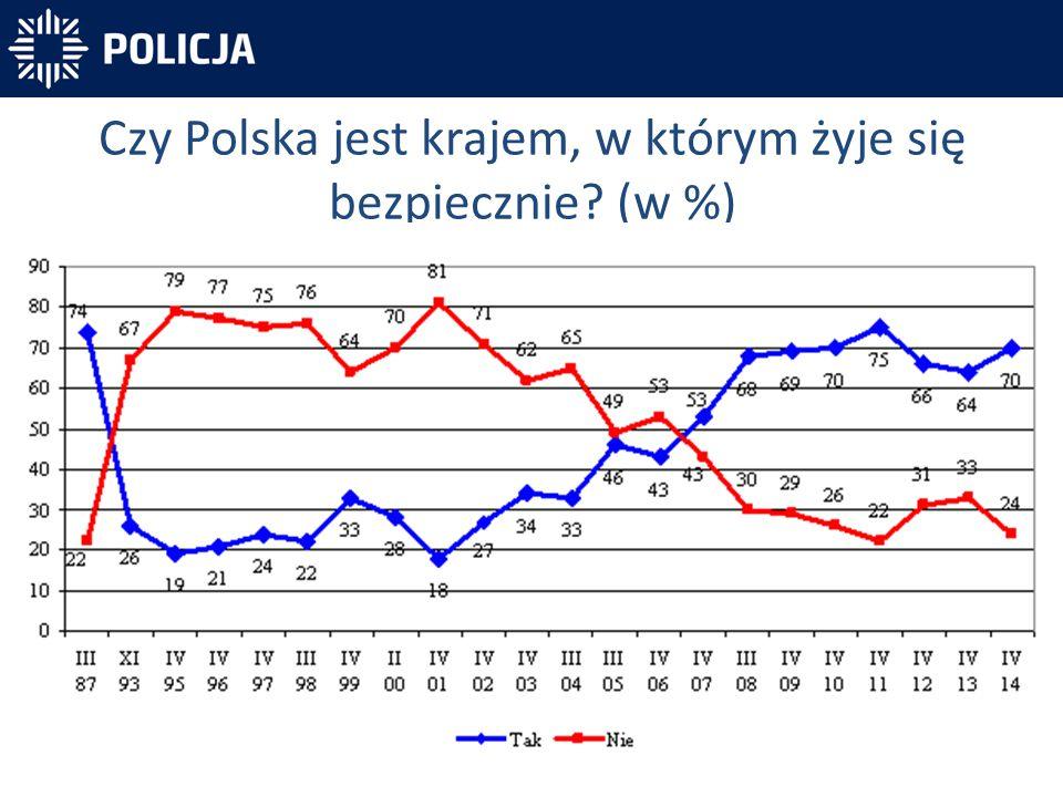Czy Polska jest krajem, w którym żyje się bezpiecznie (w %)