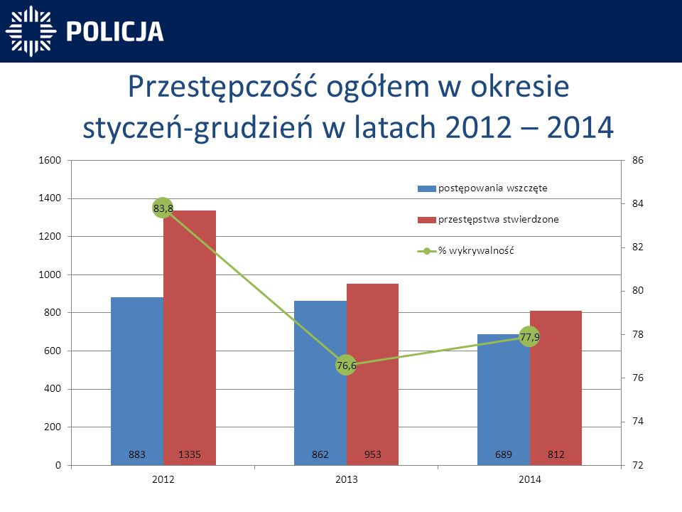 Przestępczość ogółem w okresie styczeń-grudzień w latach 2012 – 2014