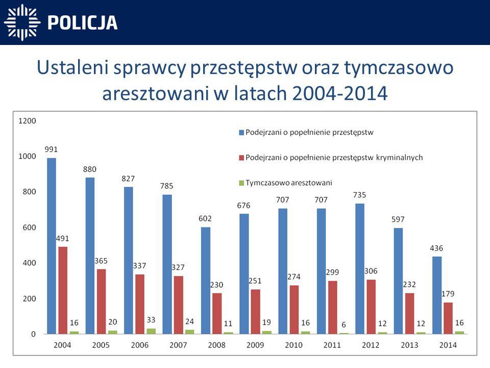 Ustaleni sprawcy przestępstw oraz tymczasowo aresztowani w latach 2004-2014