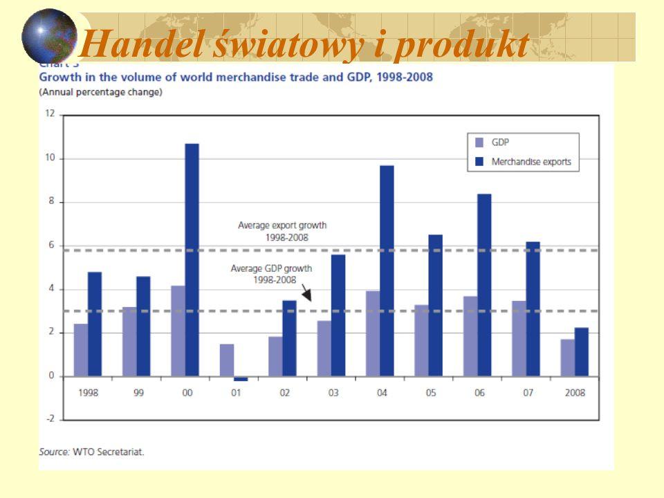 Handel światowy i produkt