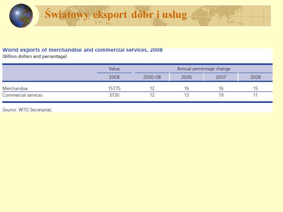 Światowy eksport dóbr i usług