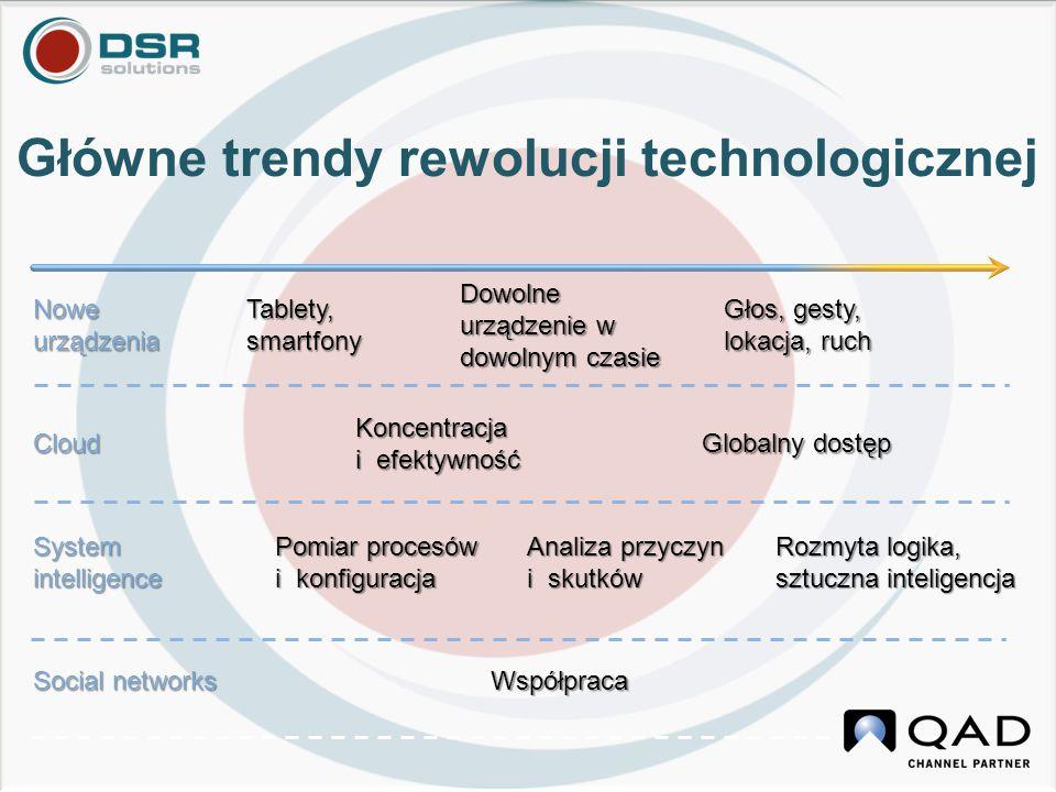 Główne trendy rewolucji technologicznej