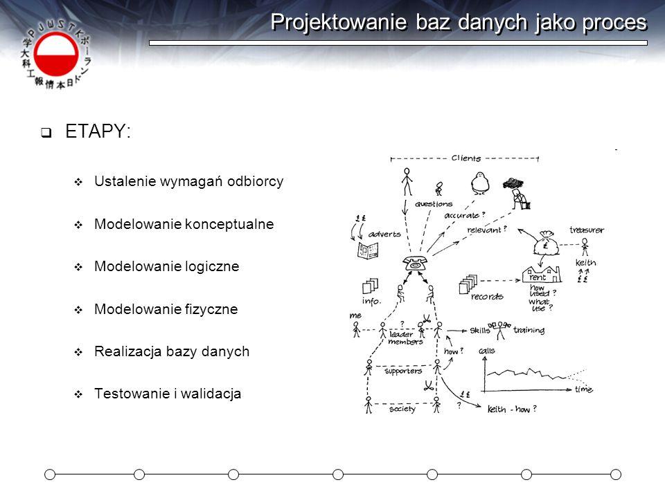 Projektowanie baz danych jako proces